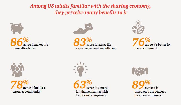 sharing-economy-snapshot-pricewaterhousecoopers